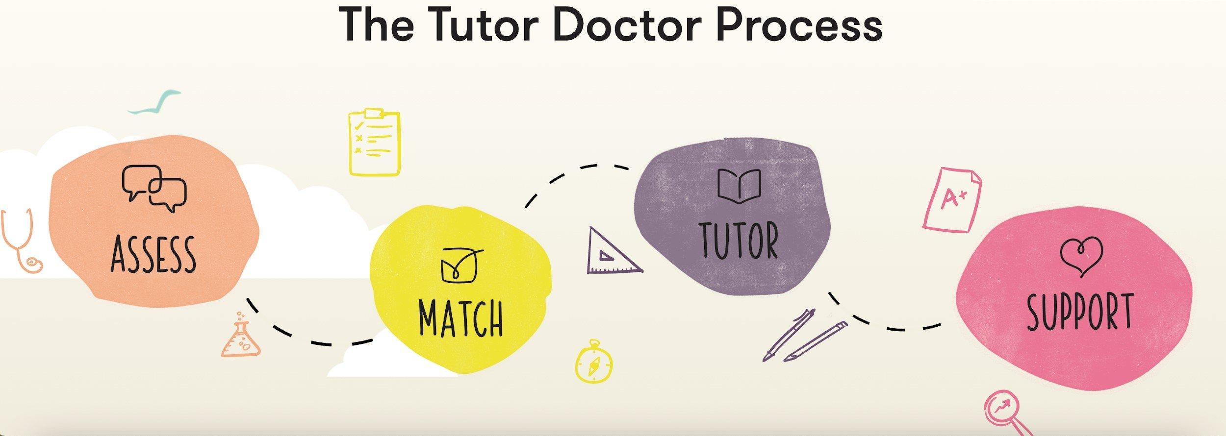 Our Process: Assess, Match, Tutor, Support